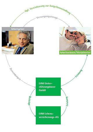 So funktioniert die LVM-Unterstützungskasse? Erklärende Grafik