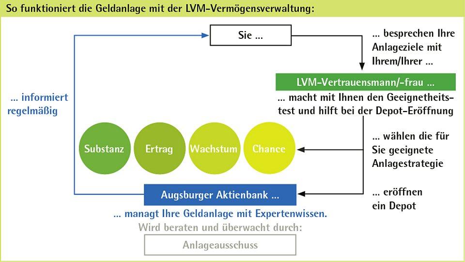 Geldanlage mit der LVM-Vermögensverwaltung