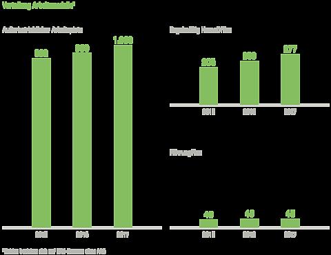 LVM als Versicherer: Grafiken aus dem Nachhaltigkeitsbericht 2017