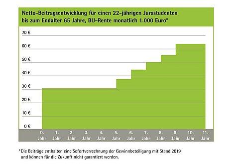 Grafik: Berufsunfähigkeitsversicherung mit Startphase