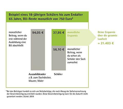 Grafik: Berufsunfähigkeitsversicherung für Schüler