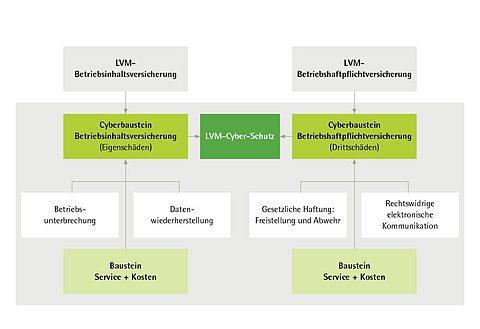 Grafik: Bausteine im LVM-Cyber-Schutz